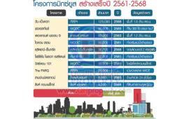 2561-2568 มิกซ์ยูสครองเมือง ส่อง 10 โปรเจ็กต์ลงทุนท่วม 4.5 แสนล้าน